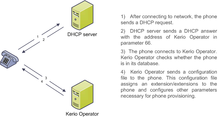 kop-provisioning.png